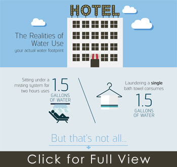 hotel water use