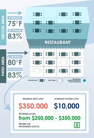 Return On Misting System Investment for Restaurants - Koolfog